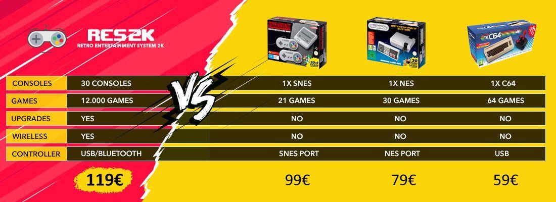 RES2k VS NES mini / SNES Mini